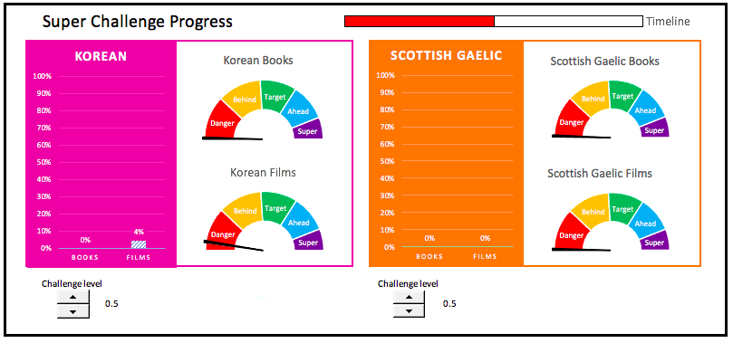 Charts showing my Super Challenge progress in Korean and Scottish Gaelic. All 0% except for Korean films, which are at 4%.