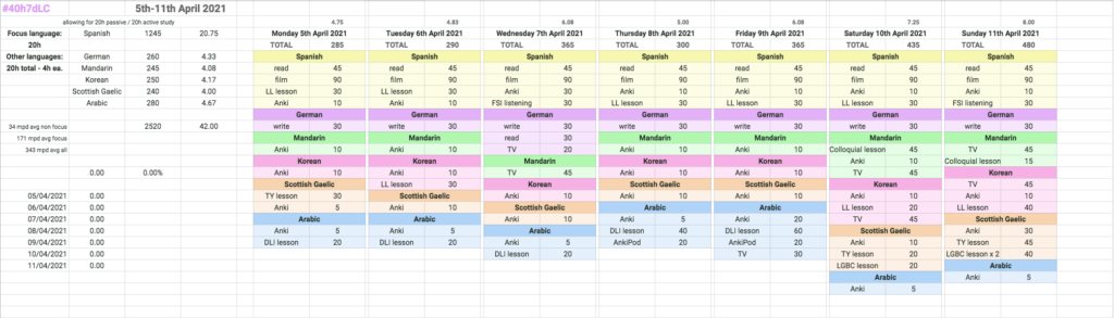 My spreadsheet showing my planning for the week of the #40h7dLC.