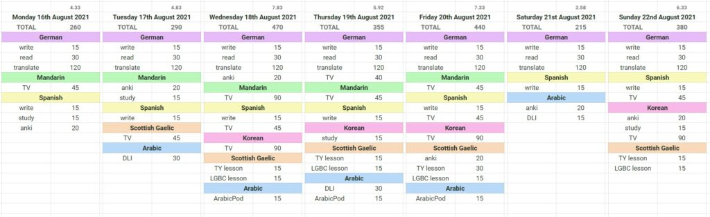 My #40h7dLC plan - what I'm going to do to learn each language during the week.